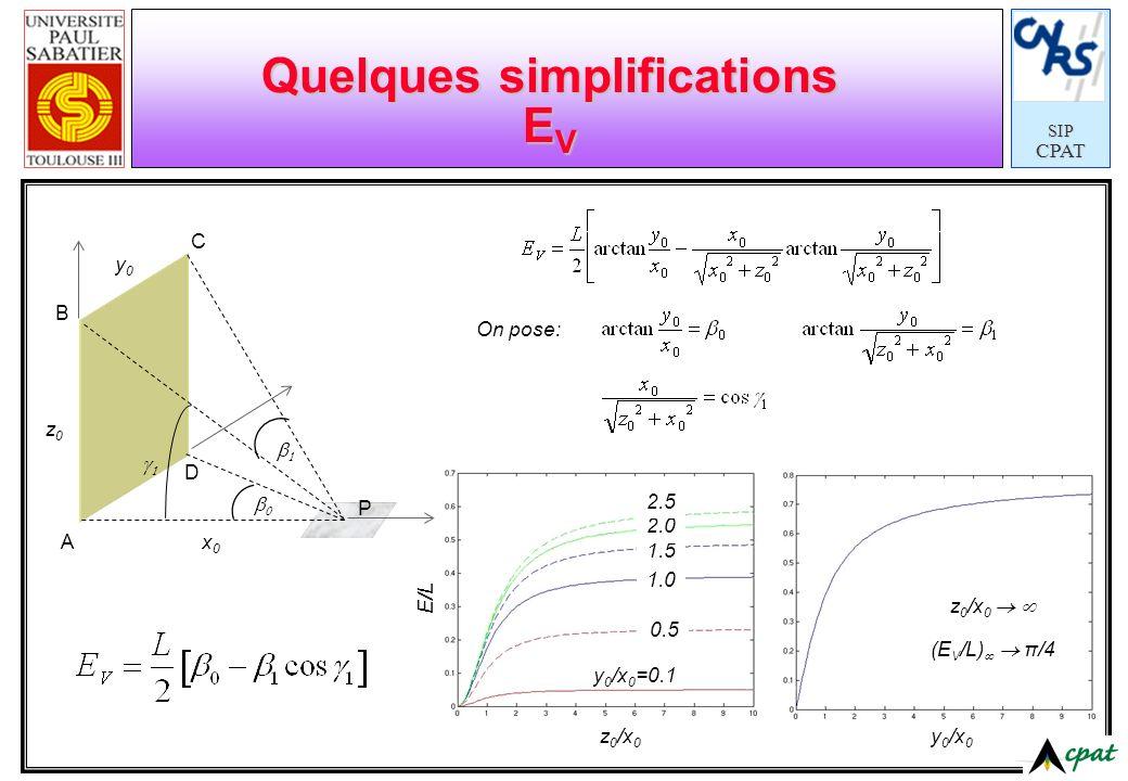 SIPCPAT Le principe de la « décomposition » P A B C D B D A C O Eclairement dû au OBCC = E 1 Eclairement dû au ODDC = E 2 Eclairement dû au OBBA = E 3` Eclairement dû au ODAA = E 4` P A B C B D A C O D Généralisation (formule de Yamauti)