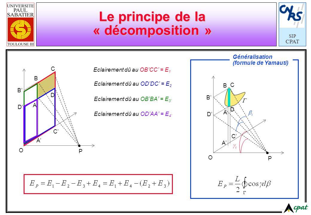 SIPCPAT Principe de réciprocité d 1 induira en P 2 un éclairement: r P1P1 P2P2 d 1 d 2 1 2 L1L1 L2L2 1 2 Eclairement en P 2 dû à 1 : Flux reçu en P 2 : Flux reçu en 2 dû à : Flux reçu en 1 dû à : Coefficients déchange (CIE) Mais M=πL alors