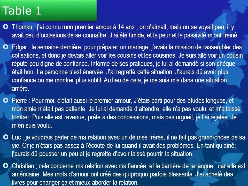 Table 2 : la personne la plus aimante « Lamour nest pas un sentiment à la portée de nimporte qui : il dépend de notre niveau de maturité.