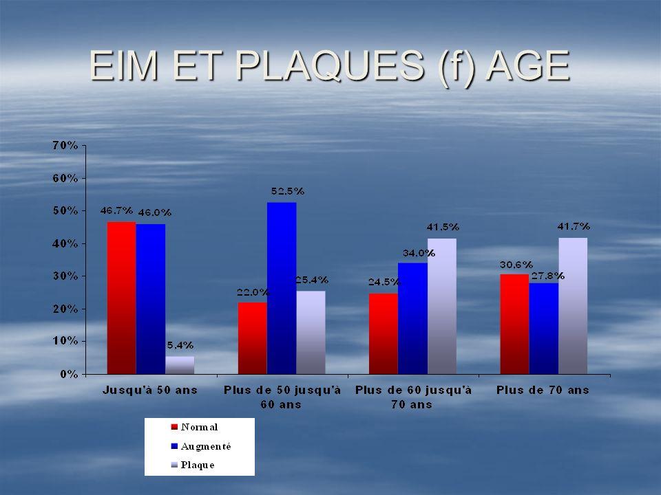 EIM et PLAQUES f( dyslipidémie) ( p< 0,01)