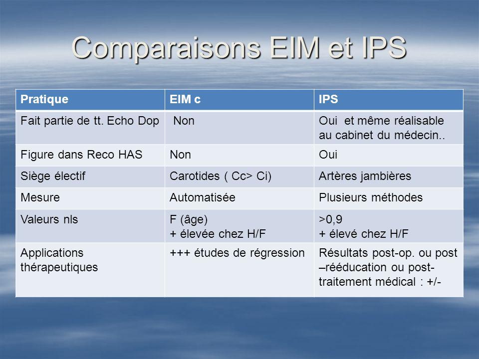 AU TOTAL Langéiologue a la chance de disposer de 2 outils majeurs dans le dépistage de lathérosclérose infra-clinique : l IPS et la mesure de l EIM.