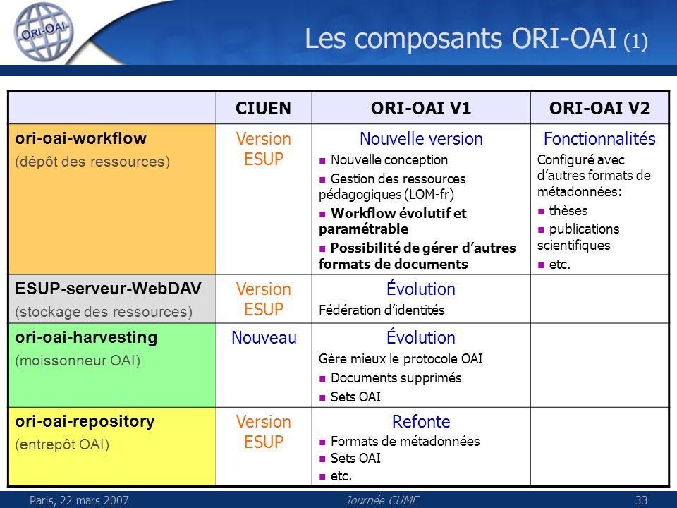 Paris, 22 mars 2007Journée CUME34 Les composants ORI-OAI (2) CIUENORI-OAI V1ORI-OAI V2 ori-oai-indexing (moteur dindexation) Version ESUP Refonte Performances Cache etc.