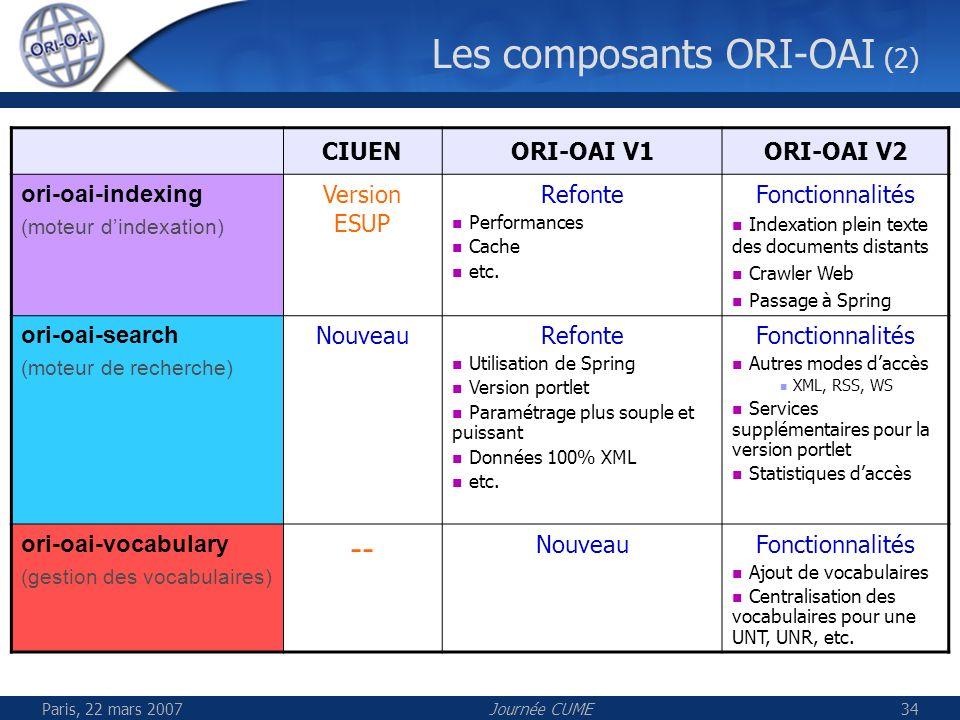 Paris, 22 mars 2007Journée CUME35 Ori-oai-workflow ESUP-srv-WebDAV (partie shibboleth) Ori-oai-harvesting Ori-oai-indexing Ori-oai-search Ori-oai-repository Ori-oai-vocabulary Développement Phase finale de développement Finalisation des différents modules Branchement des modules entre-eux Tests Les modules de la version 1 début mars 2007