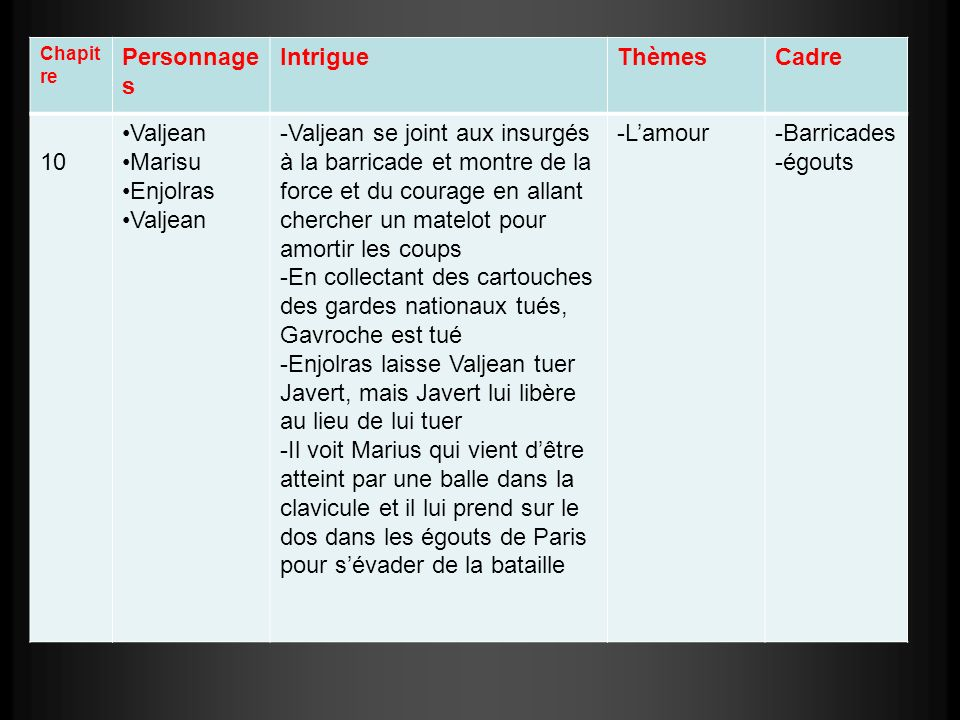 Chapit re Personnage s IntrigueThèmesCadre 11 Marius Jean Valjean Cosette Javert Gillenorman d -Valjean et Marius passent par la grille des égouts et Javert est sur lautre côté -Javert va avec Valjean chez M.