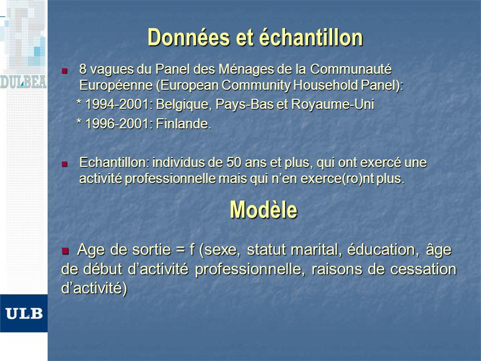 Effets sur lâge de retraite ***/**/*: indicate significance at the 1, 5 and 10% level, respectively.