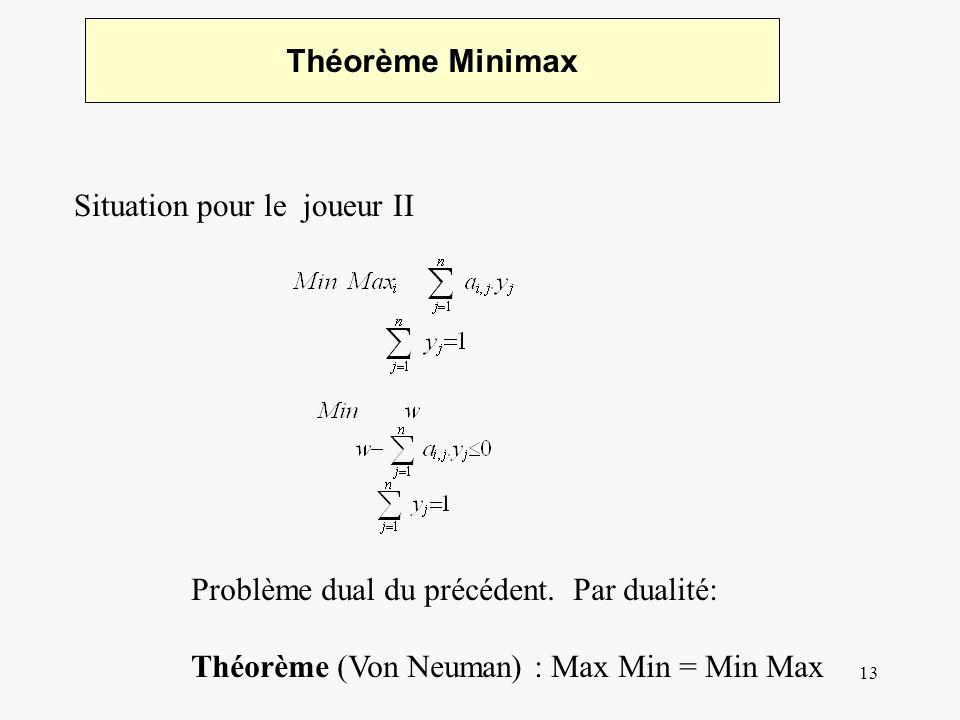 14 Dualité: Simplex Résolution dun système linéaire de maximisation: Introduction de variables décart Solution initiale Itération pour augmenter la valeur de la solution.