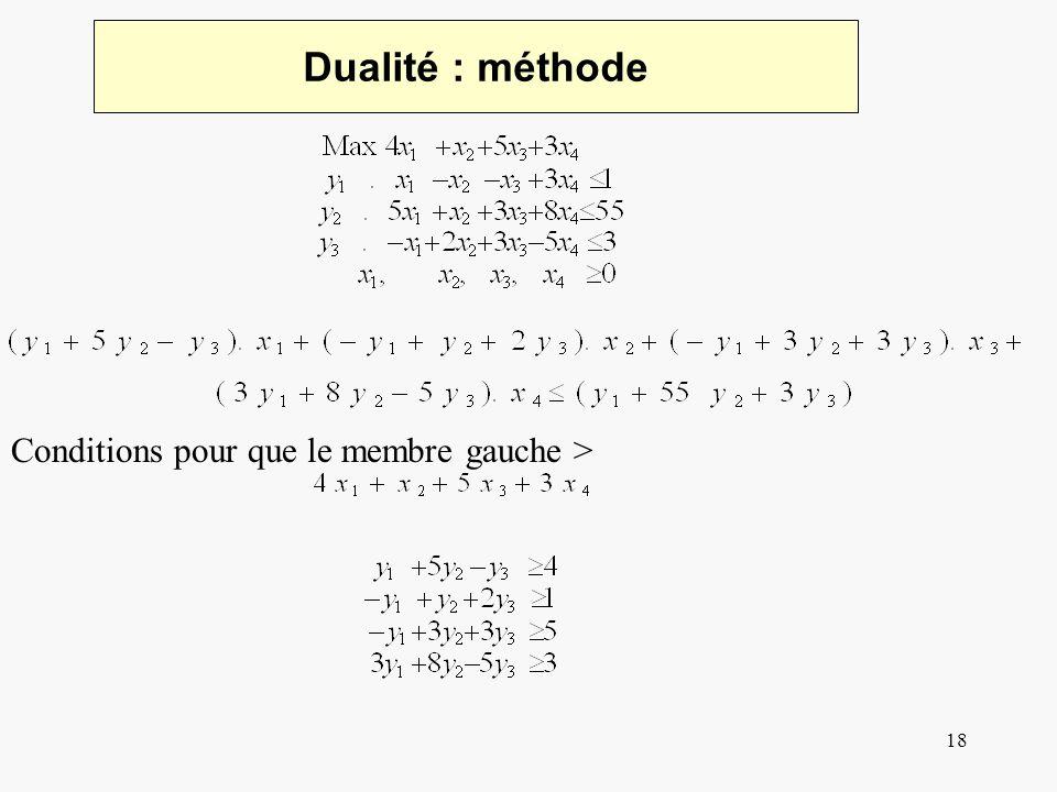 19 Dualité: exemple On obtient donc le système dual: