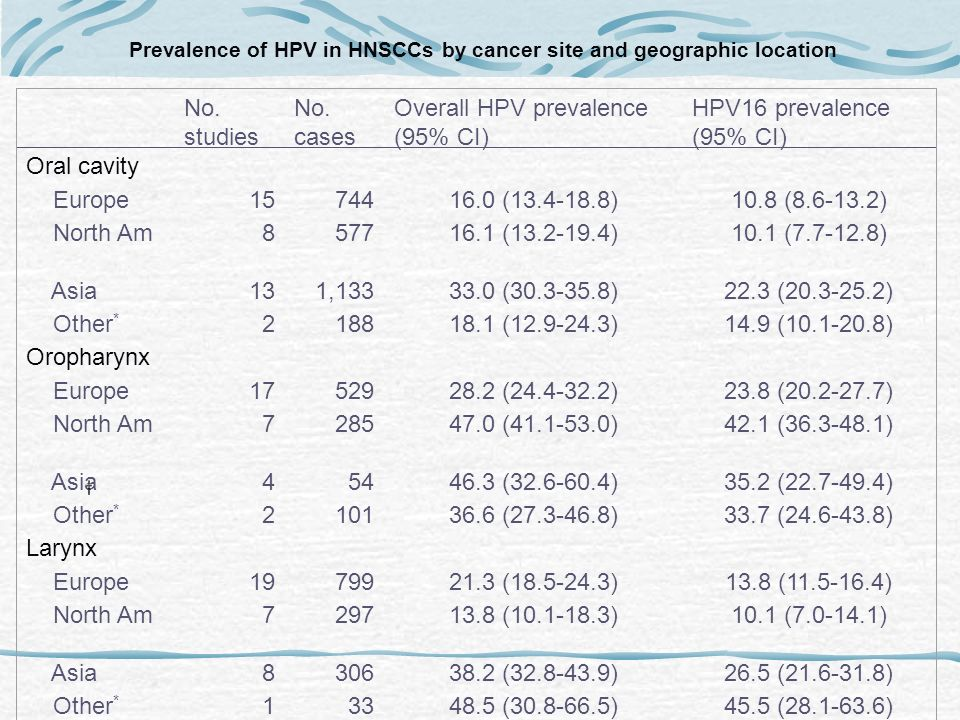 Type-specific prevalence of in full HPV in 2,642 oral cavity in full SCCs, 969 oropharyngeal SCCs, and 1,435 laryngeal SCCs oral SCCs oropharynx SCCs laryngeal SCCs A.
