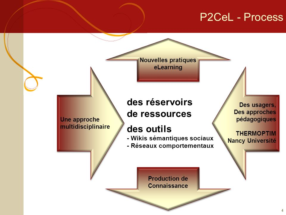 P2CeL - Résultats Résultats Plateforme wiki test Production Collaborative de Connaissance Indexation de la connaissance produite Évolution par les usages des Ressources Pédagogiques Numériques Évolution des pratiques eLearning 5