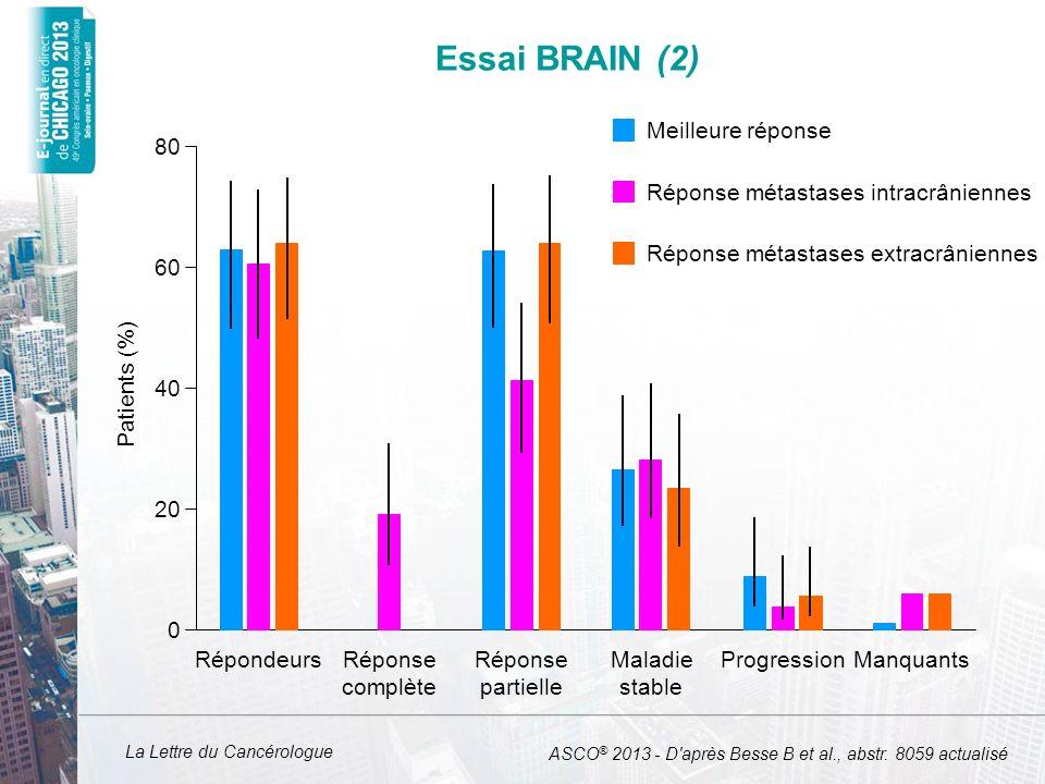 La Lettre du Cancérologue Essai BRAIN (3) Bévacizumab + carboplatine (n = 67) Mutation de lEGFR positive (n = 6) Mutation de lEGFR négative (n = 34) Non évaluables (n = 27) SSP à 6 mois, % (IC 95 )50,0 (11,1-80,4)58,5 (40,2-73,0)55,6 (35,2-71,8) SSP médiane, mois (IC 95 )6,0 (3,9-10,2)6,7 (5,4-7,5)6,6 (5,4-7,1) SG médiane, mois (IC 95 )29,5 (16,0-33,7)13,1 (8,1-21,3)15,2 (8,3-21,0) Survie à 12 mois, % (IC 95 )100 (100)58,8 (40,6-73,2)63,0 (42,1-78,1) Survie à 18 mois, % (IC 95 )83 (27,3-97,5)41,2 (24,8-56,9)37,0 (19,6-54,6) ASCO ® 2013 - D après Besse B et al., abstr.