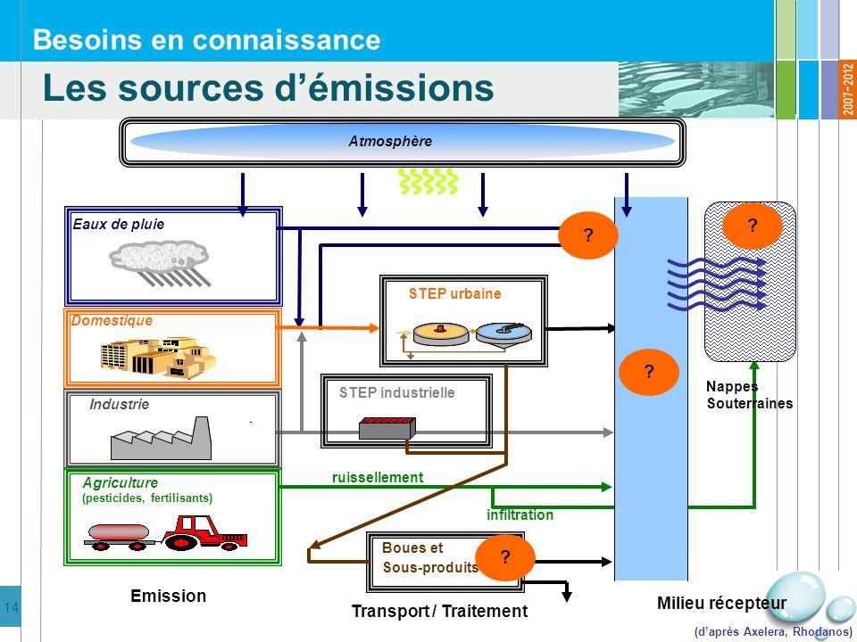 15 Besoins en connaissance Pollution dorigine pluviale : Quelle solution de réduction à la source .