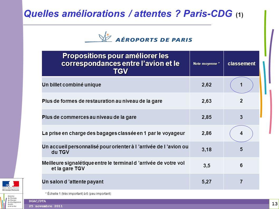 14 DGAC/DTA 25 novembre 2011 Quelles améliorations / attentes .