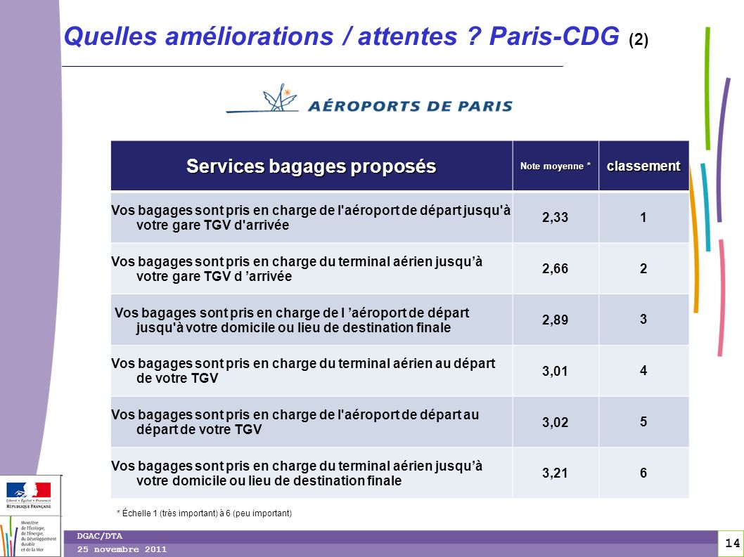 15 DGAC/DTA 25 novembre 2011 Quelles améliorations / attentes .
