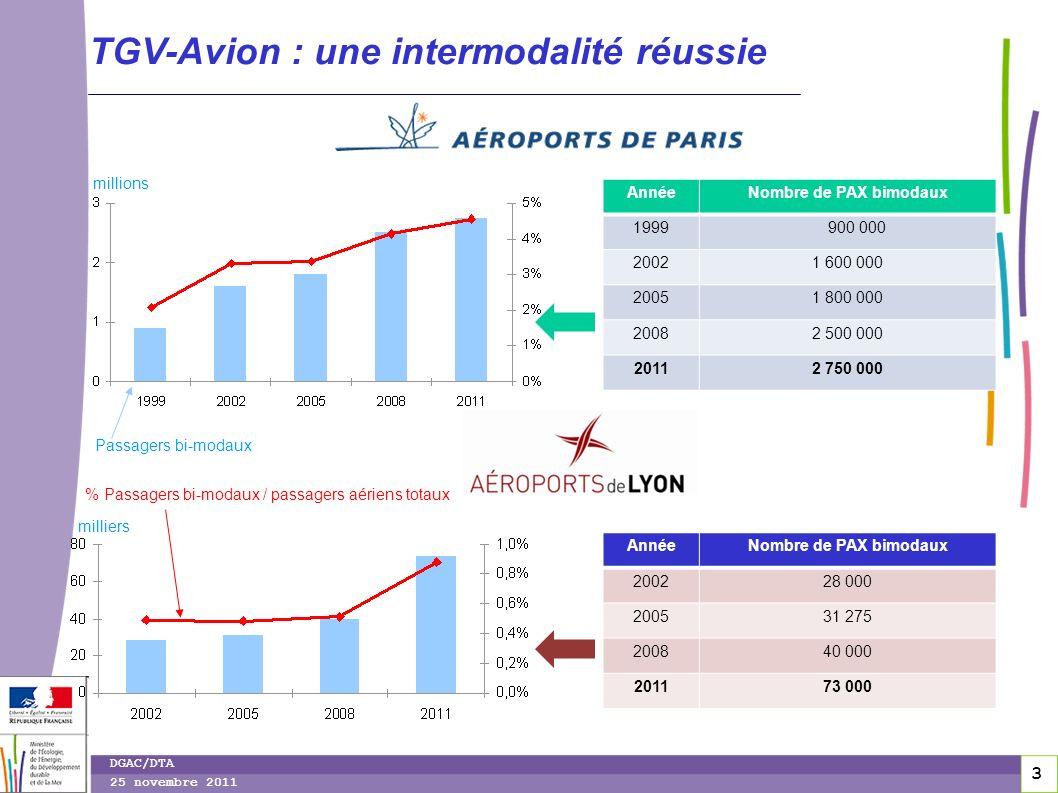 4 4 DGAC/DTA 25 novembre 2011 Gare TGV-aéroport : une synergie de croissance Paris-CDG Lyon St Exupéry Taux de passagers intermodaux 73% (2008) 70% (2011) 8% (2008) 14% (2011) Freq.TGV à CDG 20 A/R 27 A/R 29 A/R Freq.TGV à Lyon St Ex 9 A/R 10 A/R 10,5 A/R