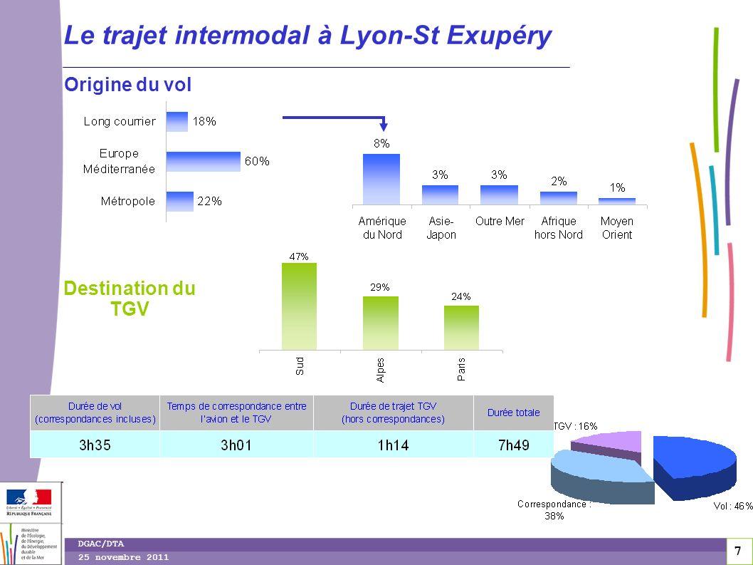 8 8 DGAC/DTA 25 novembre 2011 Quelques spécificités… 40% des passagers ont déjà fait ce même trajet (60% sont des « primo-intermodaux ») 22% ont déjà effectué le même trajet, mais en passant par une gare parisienne (39% gare de Montparnasse, 27% gare de Lyon,…) 10% ont effectué le même trajet en utilisant lavion uniquement près de 80% utilisent le TGV comme pré/post-acheminement à laller et au retour
