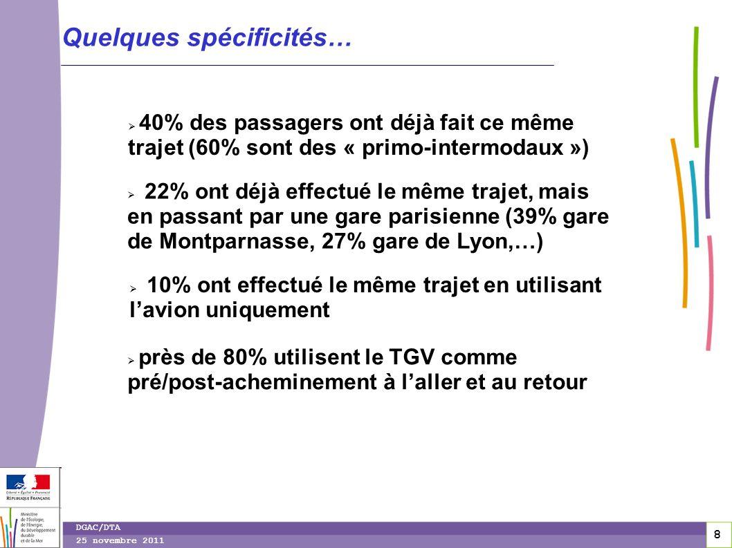 9 9 DGAC/DTA 25 novembre 2011 TGV-Air : toujours méconnu .