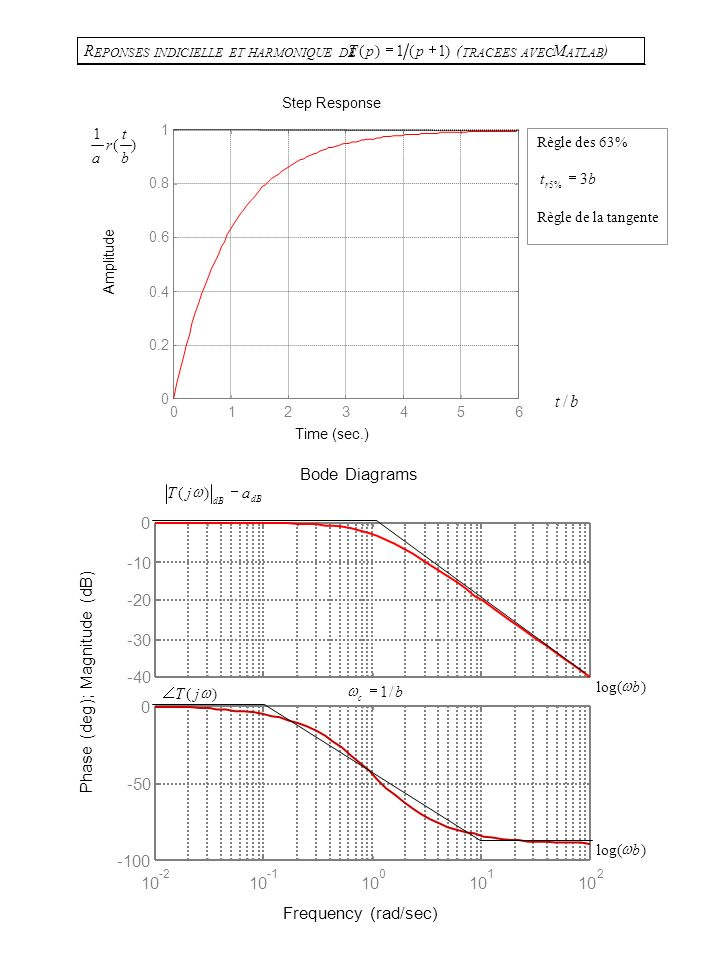 R EPONSES INDICIELLE ET HARMONIQUE DE )1(1)( ppT ( TRACEES AVEC M ATLAB ) Time (sec.) Amplitude Step Response 0123456 0 0.2 0.4 0.6 0.8 1 )( 1 b t r a dB ajT )( )log(b )( jT Règle des 63% bt r 3 %5 Règle de la tangente b c /1 bt/ )log(b