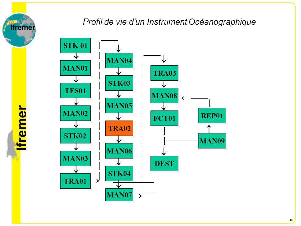 lfremer 17 Etape 2 Données d environnement associées à quelques situations du profil de vie de l Instrument TRA 02 : Transport de BREST à MARSEILLE – L Instrument, emballé dans sa coque plastique est transporté dans une caisse spécifique capitonnée.
