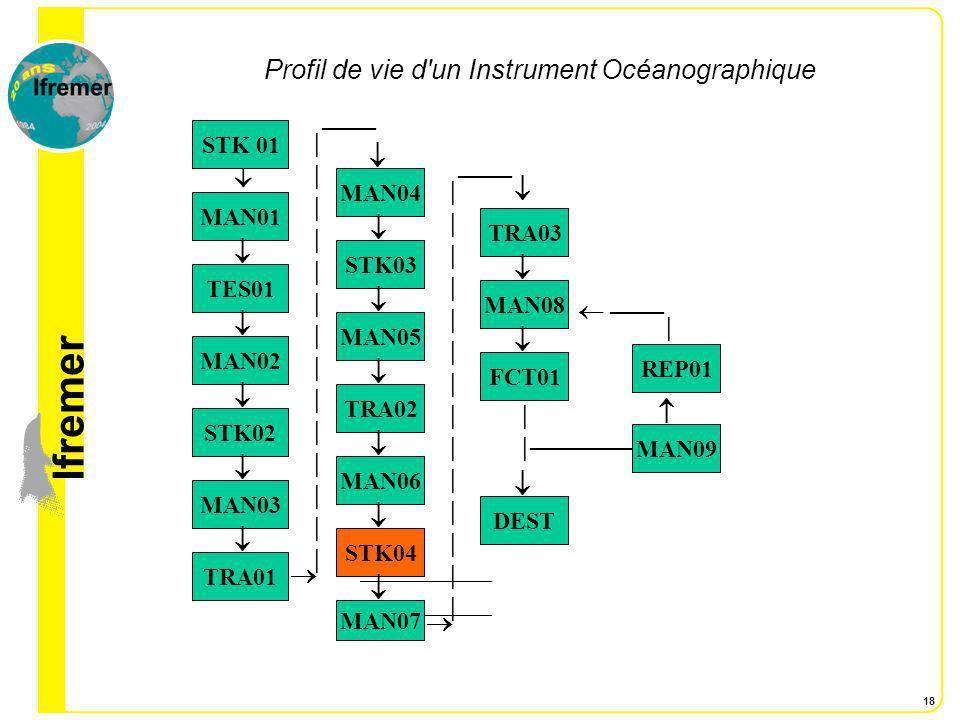 lfremer 19 Etape 2 Données d environnement associées à quelques situations du profil de vie l Instrument STK 04: L Instrument est stocké sur sa ligne en extérieur sur un quai durant quelques jours.