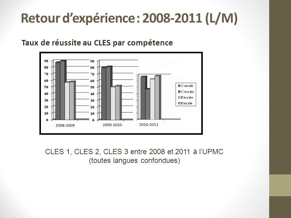 Année 2010-2011 Session B1 Taux de réussite par compétence Nombre de compétences validées parmi les échecs
