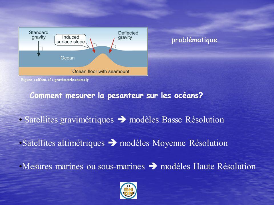 Stratégie « économe » et pragmatique Les mesures gravimétriques en mer: améliorer le modèle global Issu des mesures satellitaires