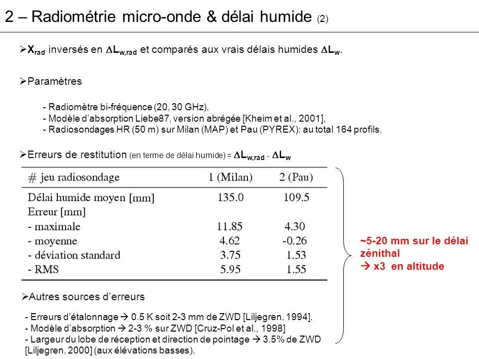 Précisions expérimentales obtenues en radiométrie micro-onde (en mm de délai humide) 2 – Radiométrie micro-onde & délai humide (3) Résultats consistants avec les simulations précédentes