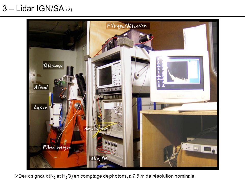 3 – Lidar IGN/SA (3) – restitution du rapport de mélange définition signaux lidar restitution étalonnage Étalonnage labomesureModèle (Modtran + Rayleigh) [Penney & Lapp, 1976] Mesure lidar + dé-saturation des signaux, + lissage par sommation spatiale (50 500 m) pour maintenir un RSB>5.