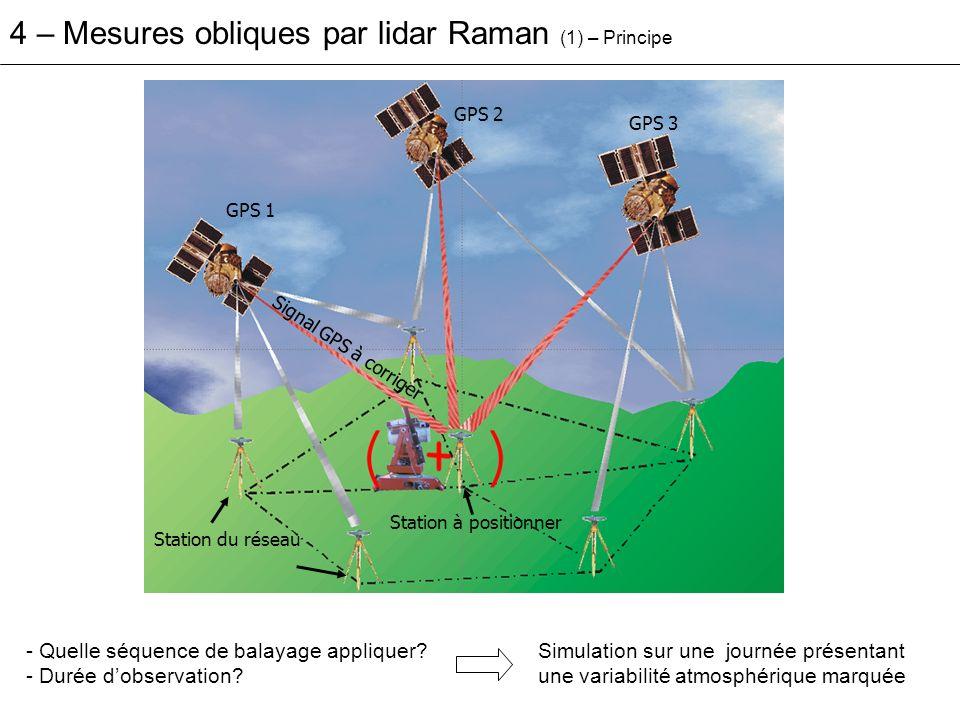 4 – Mesures obliques par lidar Raman (2) P3 : vols Est-Ouest avec le DIAL Leandre2 FALCON : vols Nord-sud avec le DIAL DLR.
