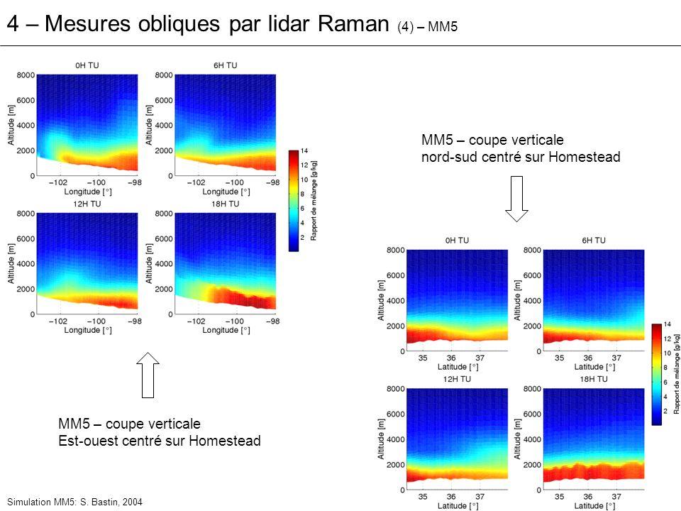 4 – Mesures obliques par lidar Raman (5) – Simulation de mesures lidar et GPS Mesures GPS simulées GPS à 30 sec parfait (Bernese GPS software).