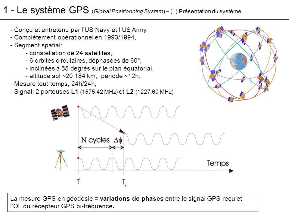 1 – Le système GPS (2) Précisions observées en positionnement géodésique ([Herring, 1999], [Dixon,1991] …) 2-5 mm en horizontal (Est et Nord), 5-15 mm en vertical (Altitude).