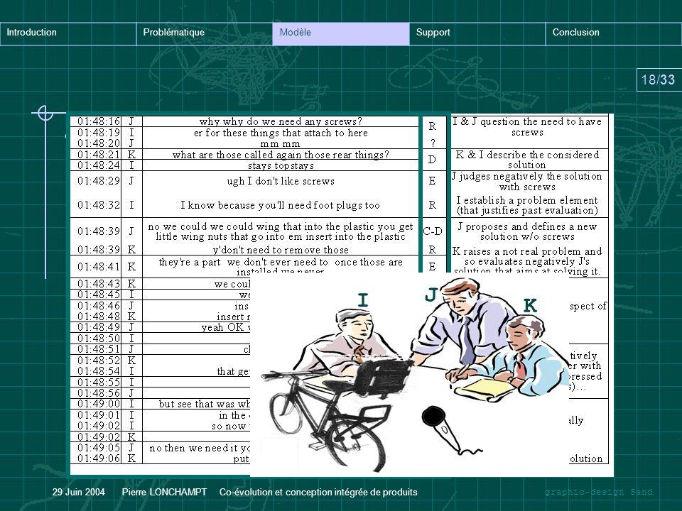 graphic-design Sand IntroductionProblématiqueModèleSupportConclusion 19/33 29 Juin 2004 Pierre LONCHAMPT Co-évolution et conception intégrée de produits Résultats –Nature itérative du processus –Caractéristiques des différentes activités Modèle ActivitéDurée moyenneProportion en temps total Reformulation10 s29.5 % Définition9 s27 % Evaluation5 s12.5 % Conjecture/définition3 s8 % Non codée9 s23 %