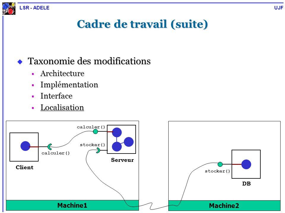 LSR - ADELE UJF 18 Plan Motivation, objectif et cadre de travail État de lart Expérimentations Noyau générique pour la reconfiguration dynamique : DYVA Conception et implémentation Personnalisation Conclusion et perspectives