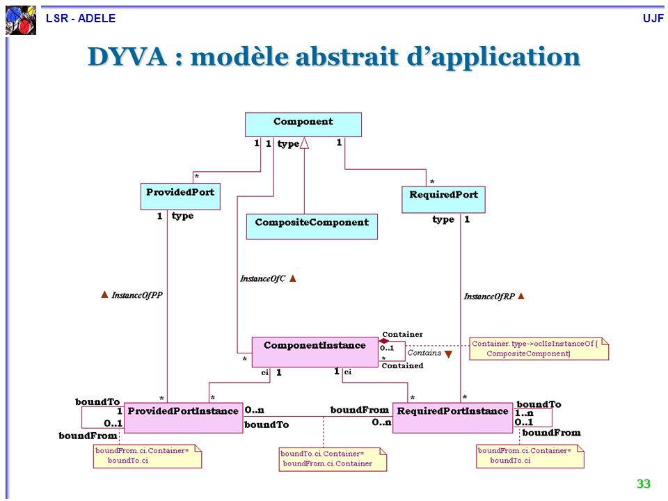 LSR - ADELE UJF 34 DYVA : opérations de reconfiguration Exemple du remplacement dinstances : Exemple du remplacement dinstances : IM1 Sonde IJ Journal IJ IM2 Moniteur2 IJ IM1 Moniteur1 X X