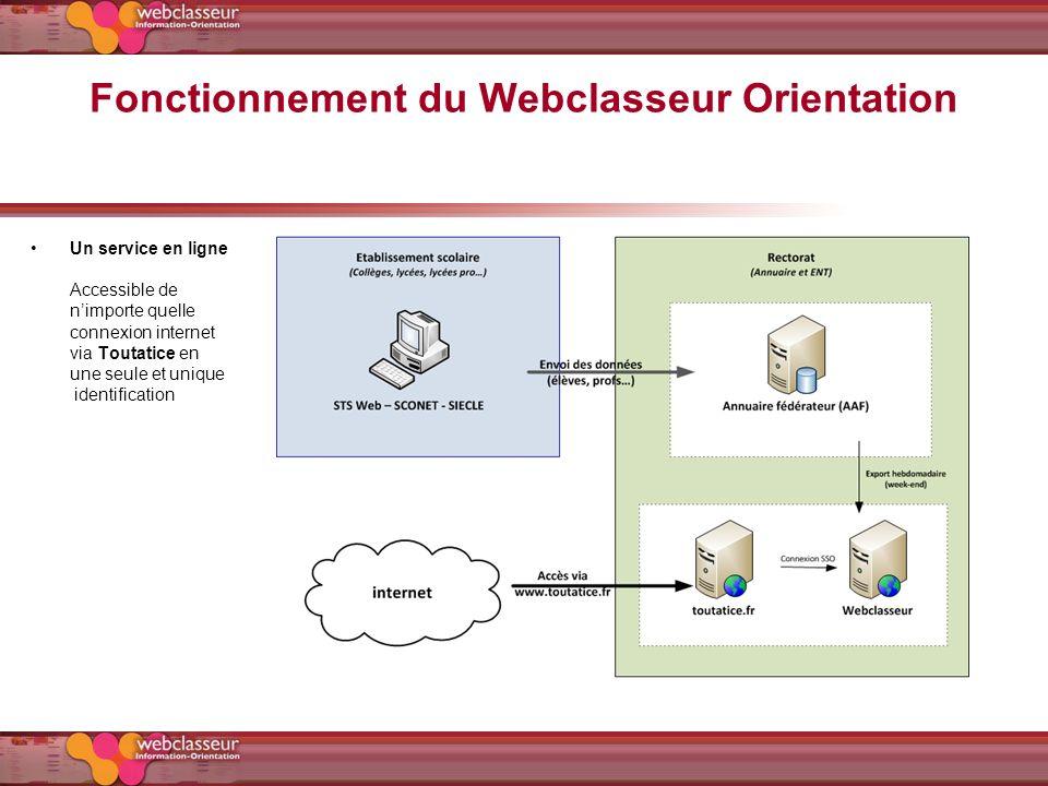 Fonctionnement du Webclasseur Orientation Un accès sécurisé : identifiant et mot de passe académiques Connexion spécifique (différents profils) Des espaces personnalisés Un espace de communication Espaces communs déchanges et de collaboration Un accès à des ressources et informations