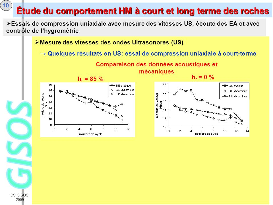 CS GISOS 2009 Conditions hydriques Paliers de contrainte 8,5 7 7 5 3 1 temps Contrainte (MPa) générateur de pression Cellule à hygrométrie contrôlée 2 cellules reliées en série à un générateur Dispositif expérimental pour le fluage 11 Essais de compression uniaxiale avec mesure des vitesses US, écoute des EA et avec contrôle de lhygrométrie - essai FI : hr = 100 % (pc = 0 MPa) - essai FII : hr = 100 % (pc = 0 MPa) - essai FIII : hr = 85 % (pc = 22 MPa) - essai FIV : hr = 85 % (pc = 22 MPa) - essai FV : hr = 66 % (pc = 56,2 MPa) - essai FVI : hr = 66 % (pc = 56,2 MPa) Étude du comportement HM à court et long terme des roches