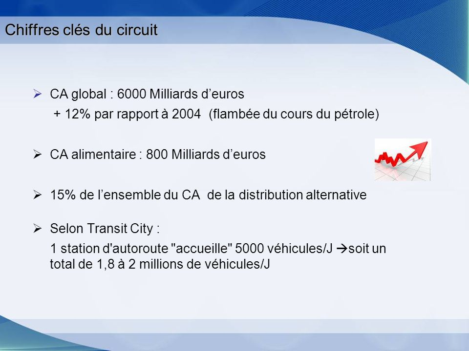 Aperçu du circuit Evolution du nombre de stations-service en France Répartition du nombre de stations- service par enseigne en France