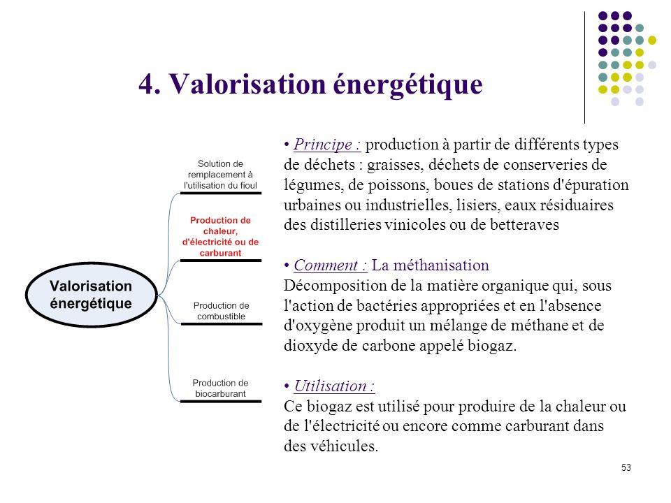 54 Principe : la conservation des triglycérides des huiles de friture usagées en l état permet lutilisation en combustible direct en remplacement de combustible pétrolier.