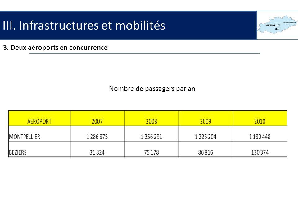III.Infrastructures et mobilités 4. Lenjeu maritime Le canal du Midi et le canal du Rhône.