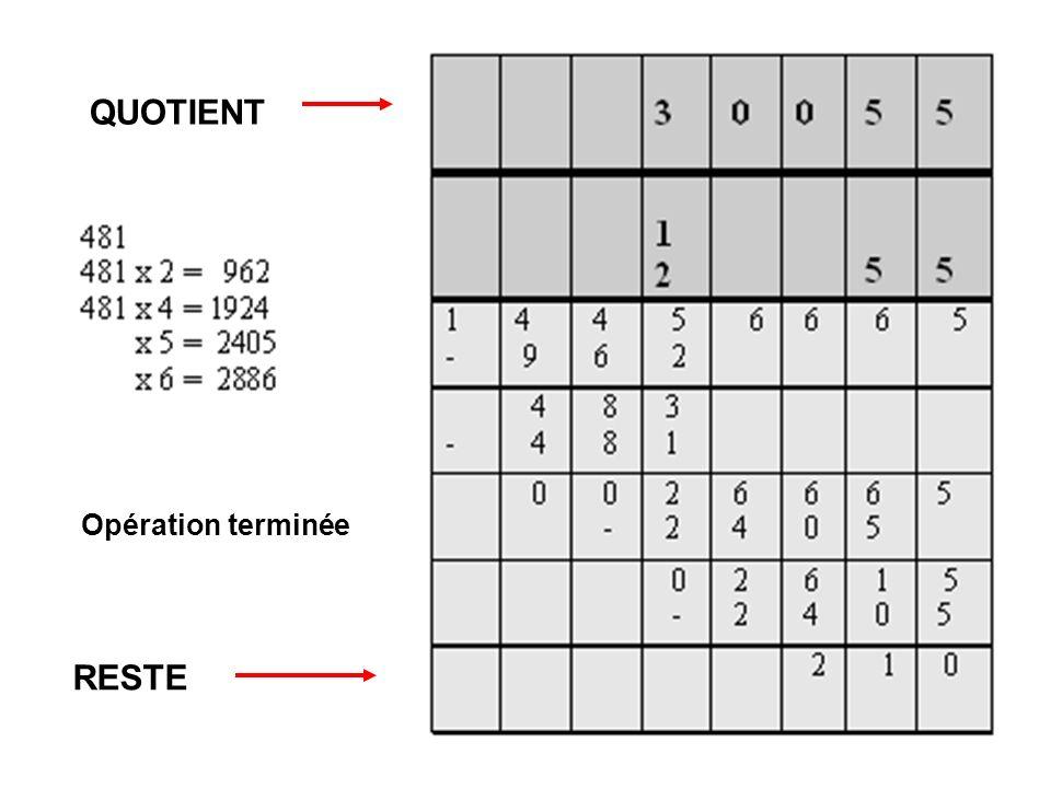 9-3 Ulysse 68-94Cours GB 201015 Comment inventer et apprendre la division ergonomique Sens 1: partage soustraction de parts déterminées (recherche du nombre de parts) Répétition de distributions égales (recherche de la valeur dune part) Sens 2 : recherche du terme inconnu dun produit: essais de multiplications Sens 3 : recherche du reste (C20)
