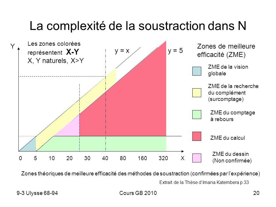 9-3 Ulysse 68-94Cours GB 201021 Compréhension de la division des décimaux En présence de nombres décimaux les élèves reconnaissent sil convient ou non de faire une division en se référant principalement… 1 au sens de la division euclidienne : les difficultés varient suivant La taille des nombres 2 et/ou à des représentations typiques mettant en œuvre des grandeurs ou des disposition géométriques 1.