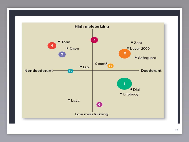 46 Le positionnement Un bon positionnement donne les réponses à ces 3 questions: Qui sont les consommateurs .