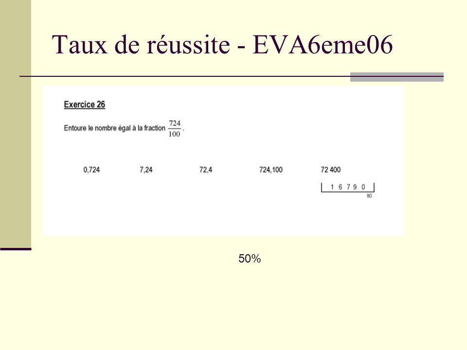 Taux de réussite - EVA6eme06 34% - 20% - 22%