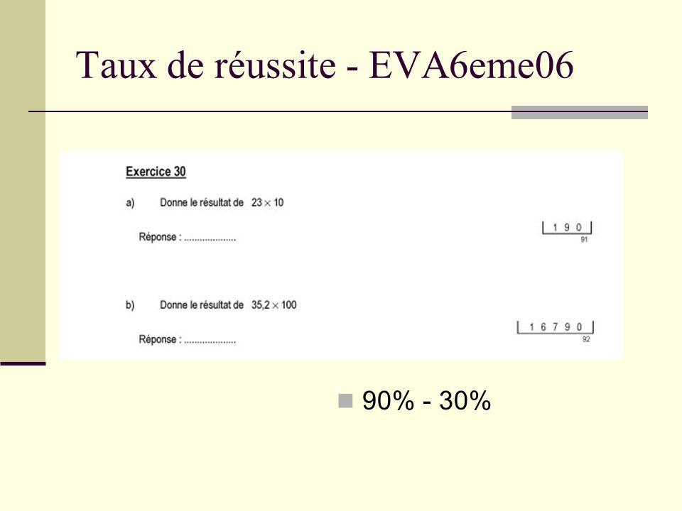 Taux de réussite - EVA6eme06 26%