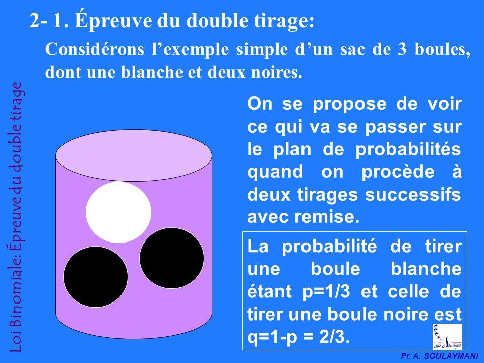 Pr.A. SOULAYMANI Loi Binomiale: Épreuve du double tirage 2- 1.