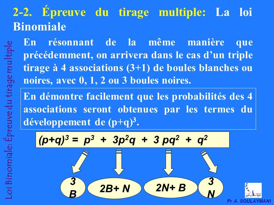 Pr.A. SOULAYMANI Loi Binomiale: Épreuve du tirage multiple 2-2.