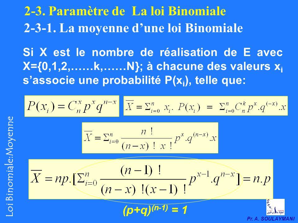 Pr.A. SOULAYMANI Loi Binomiale:Moyenne 2-3. Paramètre de La loi Binomiale 2-3-1.