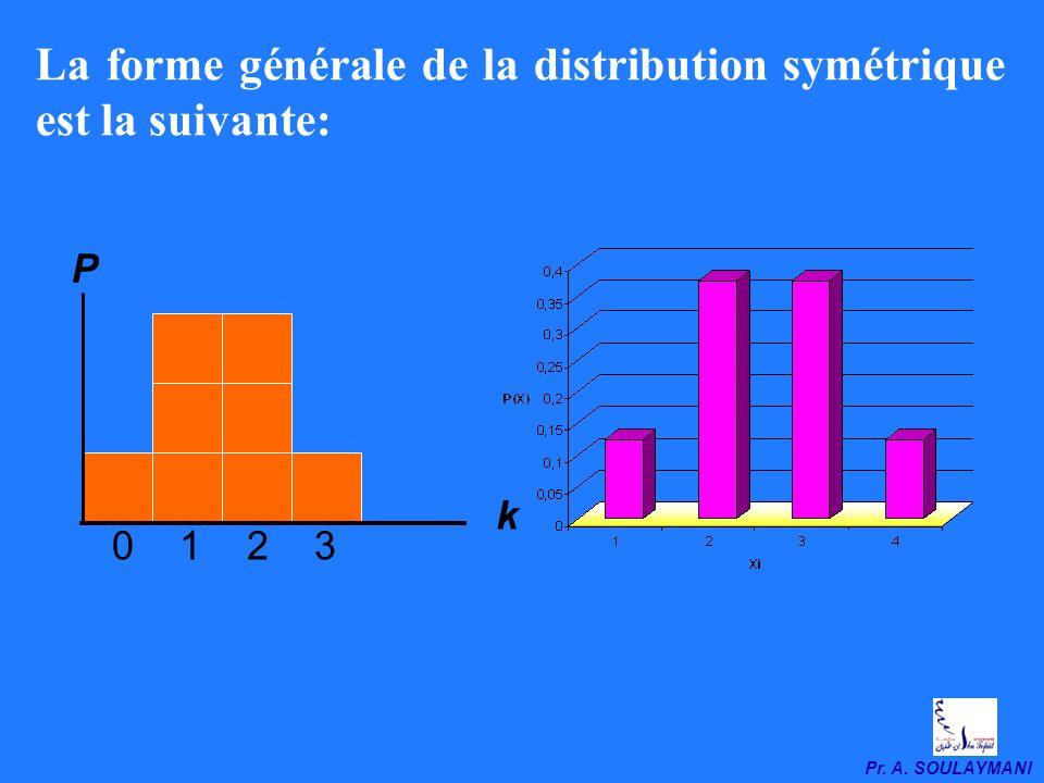 Pr. A. SOULAYMANI La forme générale de la distribution symétrique est la suivante: P k 0 1 2 3