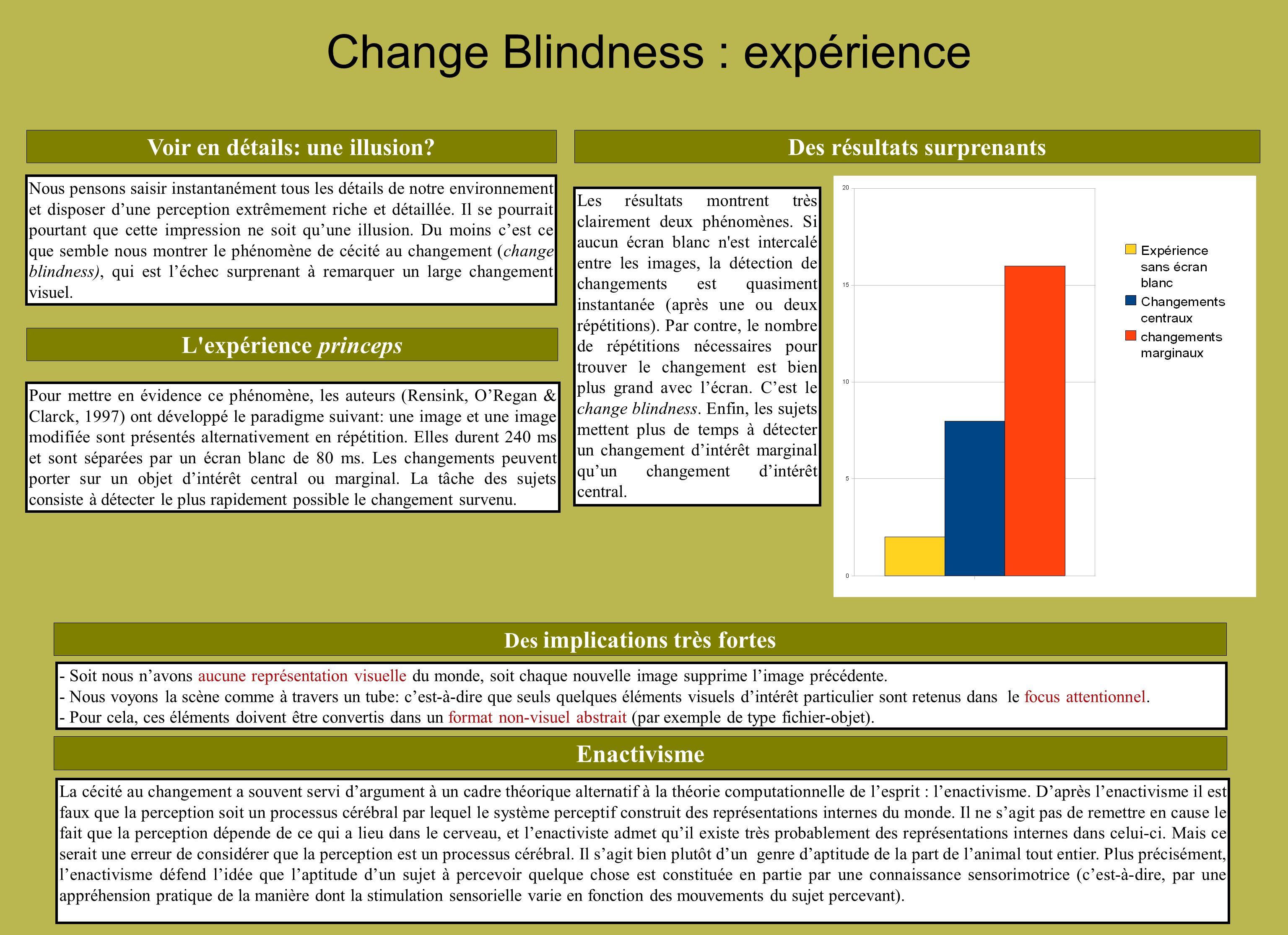 Change Blindness : une option théorique Le rôle des images blanches: Le problème de limage intercalée est quelle peut potentiellement agir comme un masque sur les éléments à détecter.