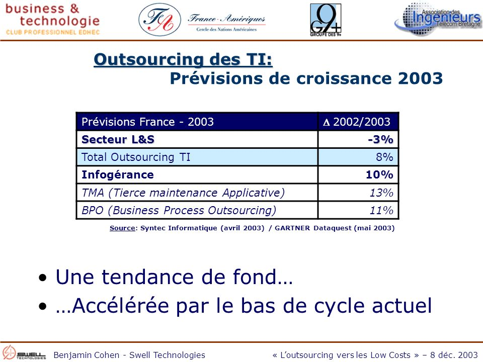 Benjamin Cohen - Swell Technologies« Loutsourcing vers les Low Costs » – 8 déc.