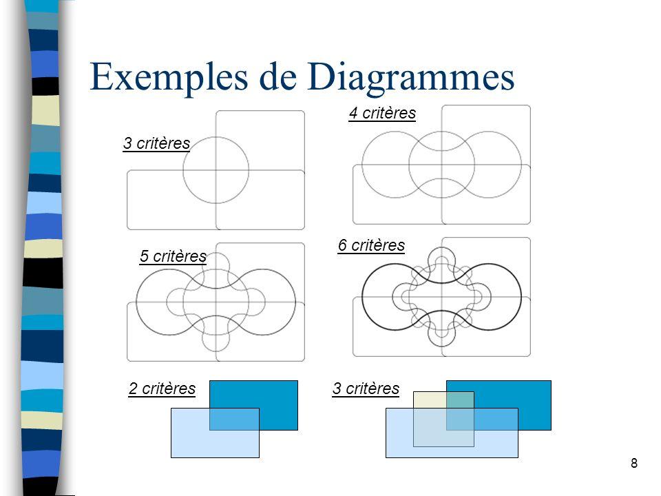 9 Venn John Venn (1834 – 1923) Mathématicien britannique La différence entre un diagramme d Euler et un diagramme de Venn réside uniquement dans la possibilité, pour des intersections de régions délimitées par les courbes, d être vides.